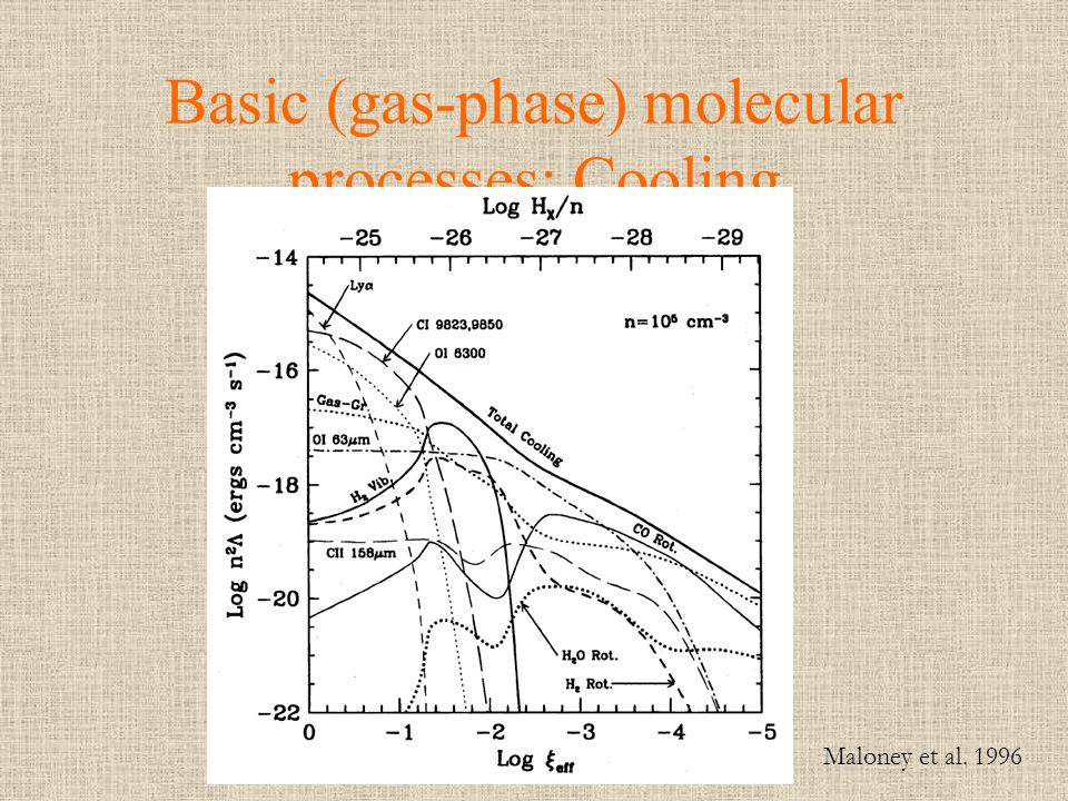 Basic (gas-phase) molecular processes: Cooling
