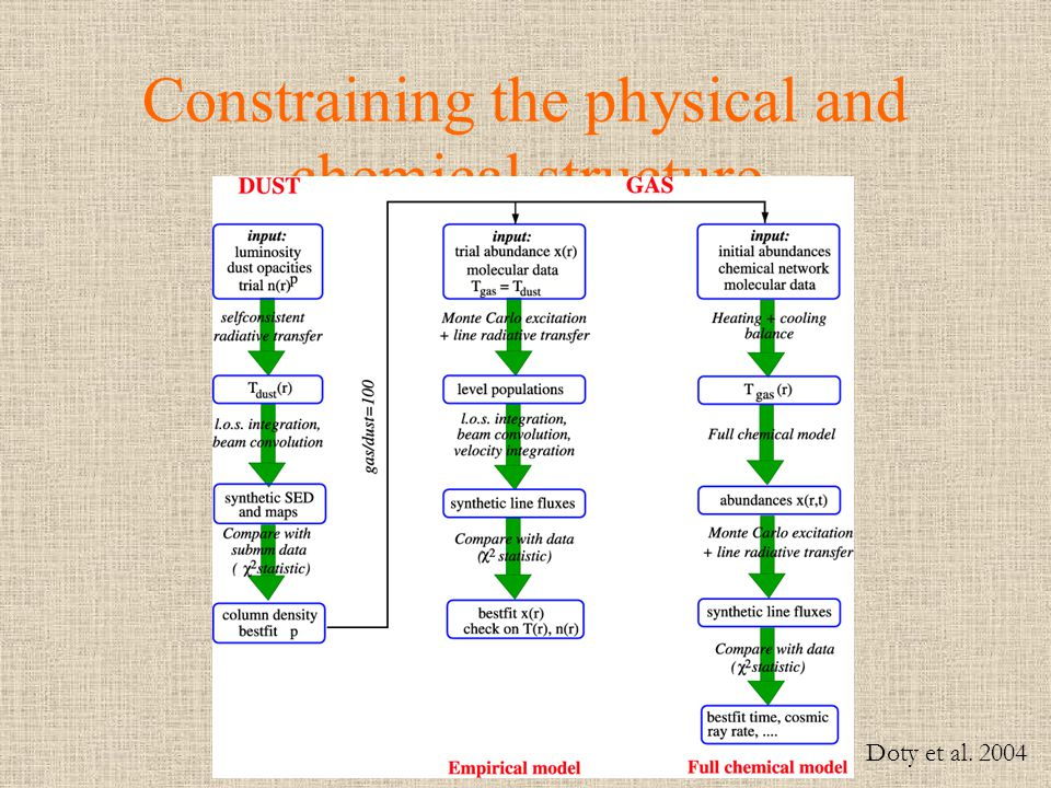 Constraining the physical and chemical structure