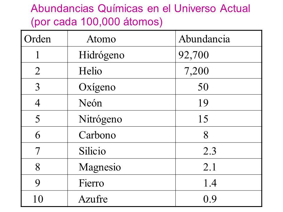 Abundancias Químicas en el Universo Actual (por cada 100,000 átomos)
