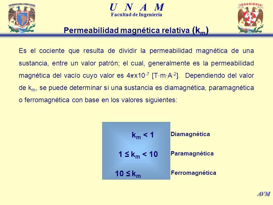 Permeabilidad magnética relativa (km)