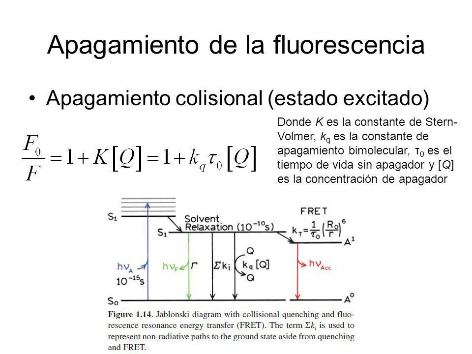 Apagamiento de la fluorescencia