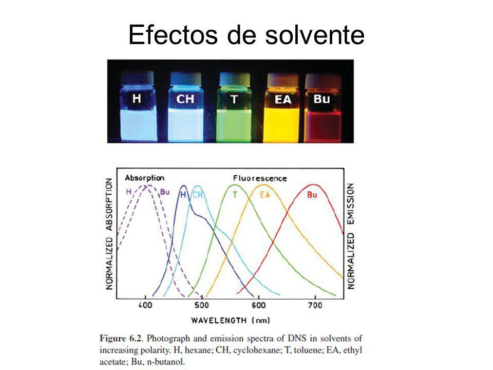 Efectos de solvente