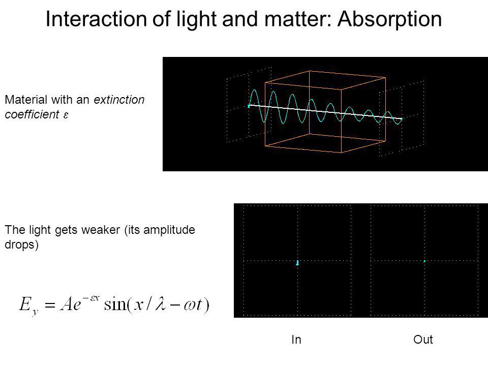 Interaction of light and matter: Absorption
