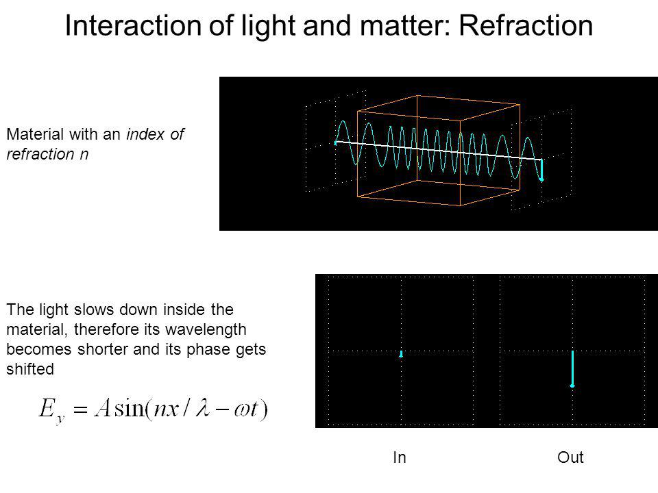 Interaction of light and matter: Refraction
