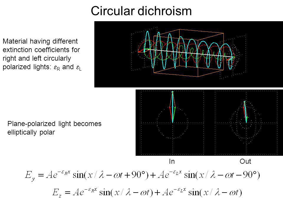 Circular dichroism Material having different extinction coefficients for right and left circularly polarized lights: R and L.