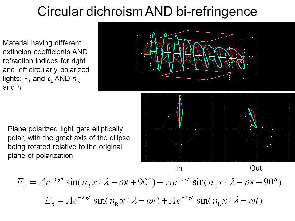 Circular dichroism AND bi-refringence