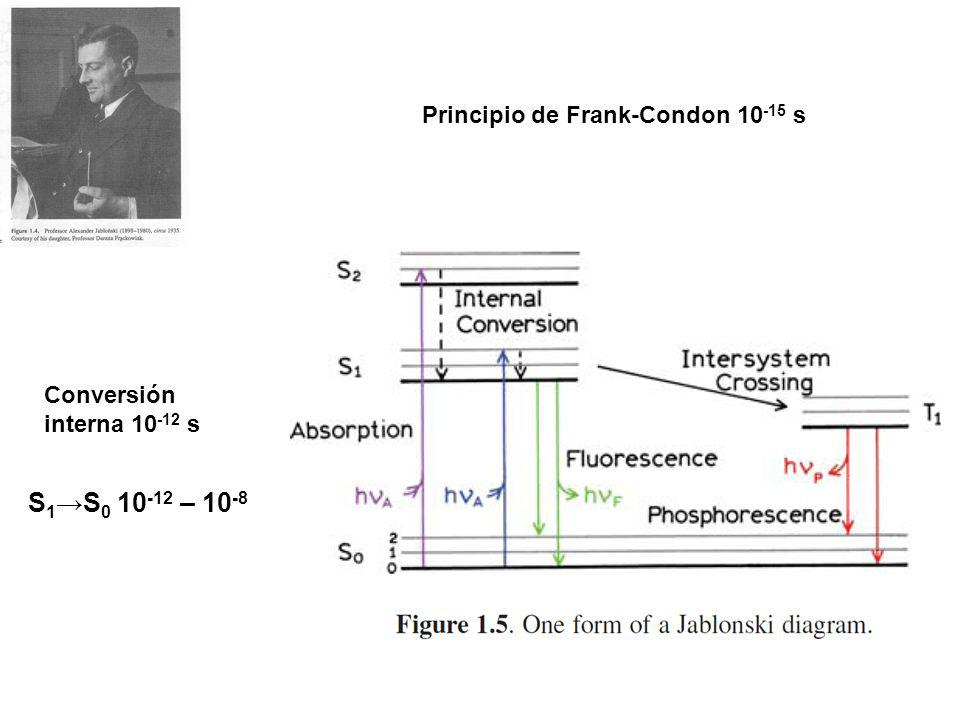 S1→S0 10-12 – 10-8 Principio de Frank-Condon 10-15 s