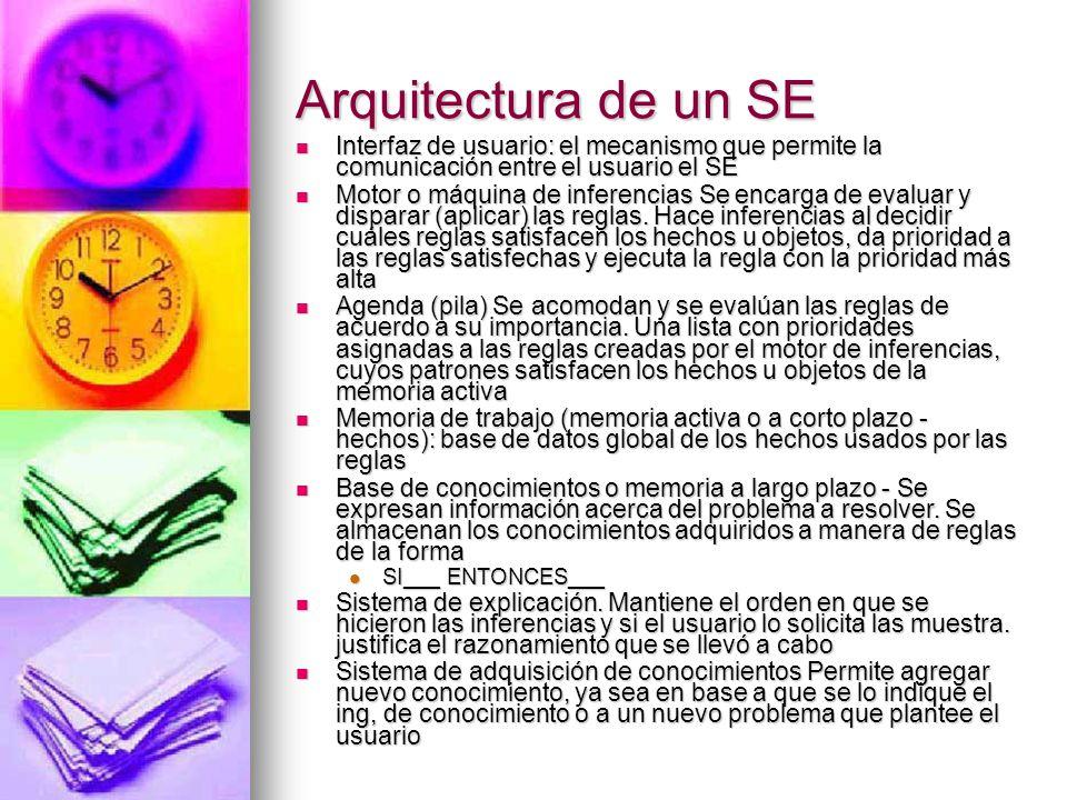 Arquitectura de un SE Interfaz de usuario: el mecanismo que permite la comunicación entre el usuario el SE.