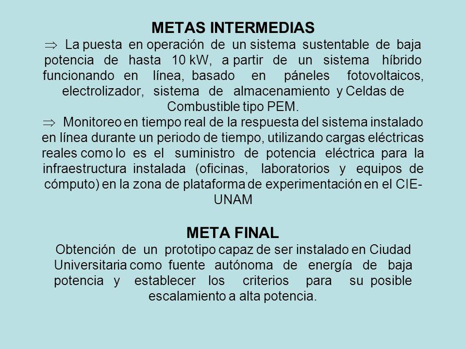 METAS INTERMEDIAS  La puesta en operación de un sistema sustentable de baja potencia de hasta 10 kW, a partir de un sistema híbrido funcionando en línea, basado en páneles fotovoltaicos, electrolizador, sistema de almacenamiento y Celdas de Combustible tipo PEM.
