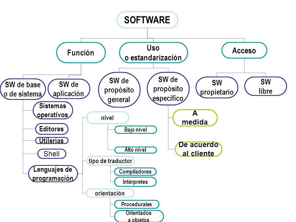 SOFTWARE Uso Acceso Función o estandarización SW SW de base SW de
