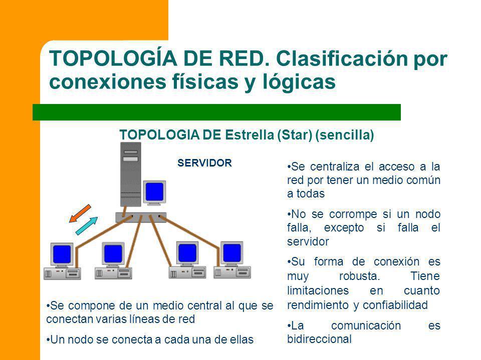 TOPOLOGÍA DE RED. Clasificación por conexiones físicas y lógicas