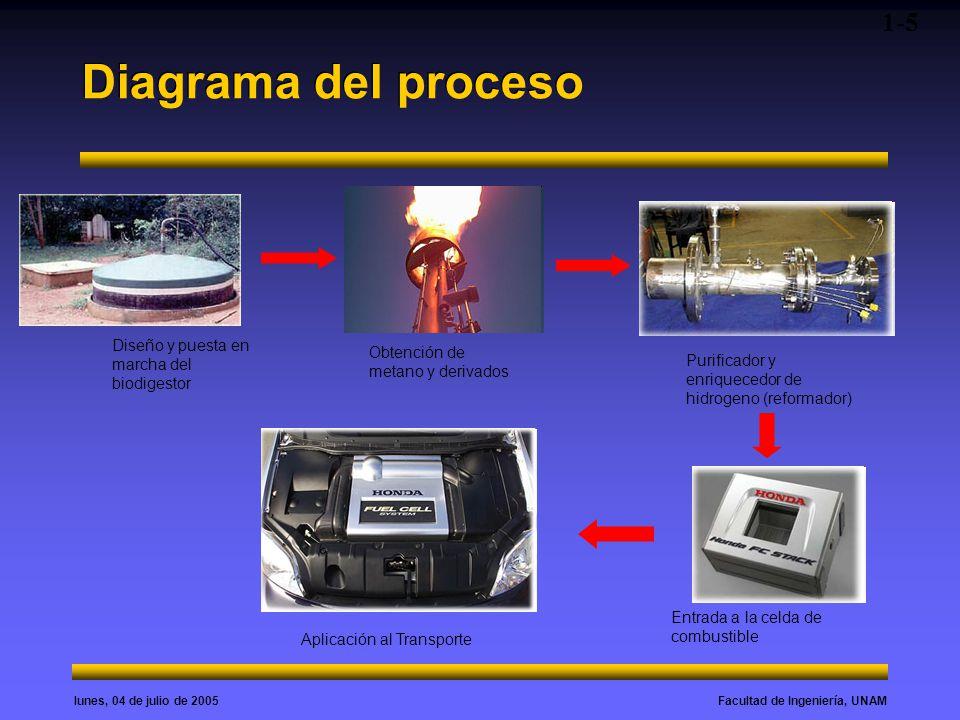 Diagrama del proceso 1-5 Diseño y puesta en marcha del biodigestor