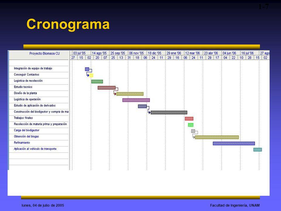 1-7 Cronograma