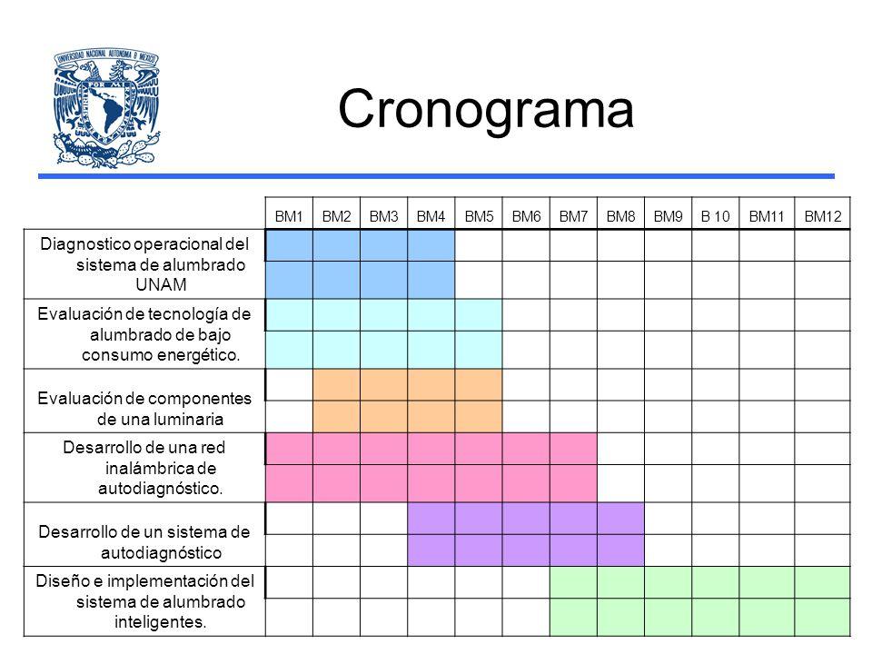 Cronograma Diagnostico operacional del sistema de alumbrado UNAM