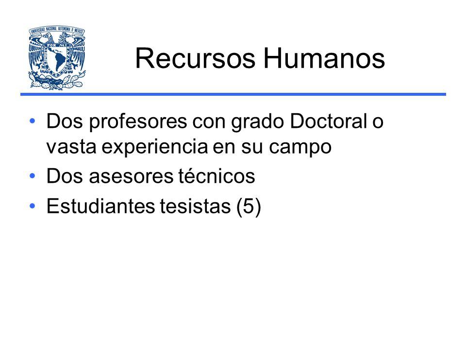 Recursos Humanos Dos profesores con grado Doctoral o vasta experiencia en su campo. Dos asesores técnicos.