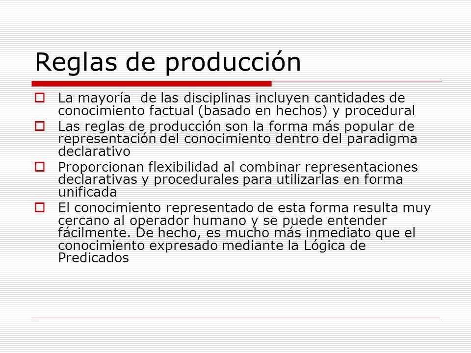 Reglas de producción La mayoría de las disciplinas incluyen cantidades de conocimiento factual (basado en hechos) y procedural.