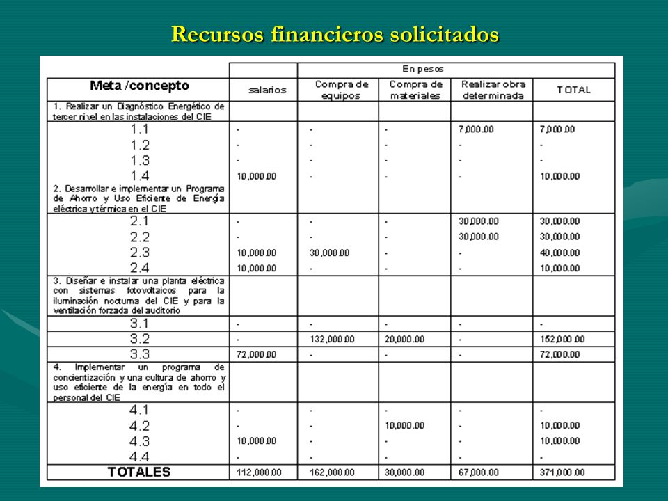 Recursos financieros solicitados