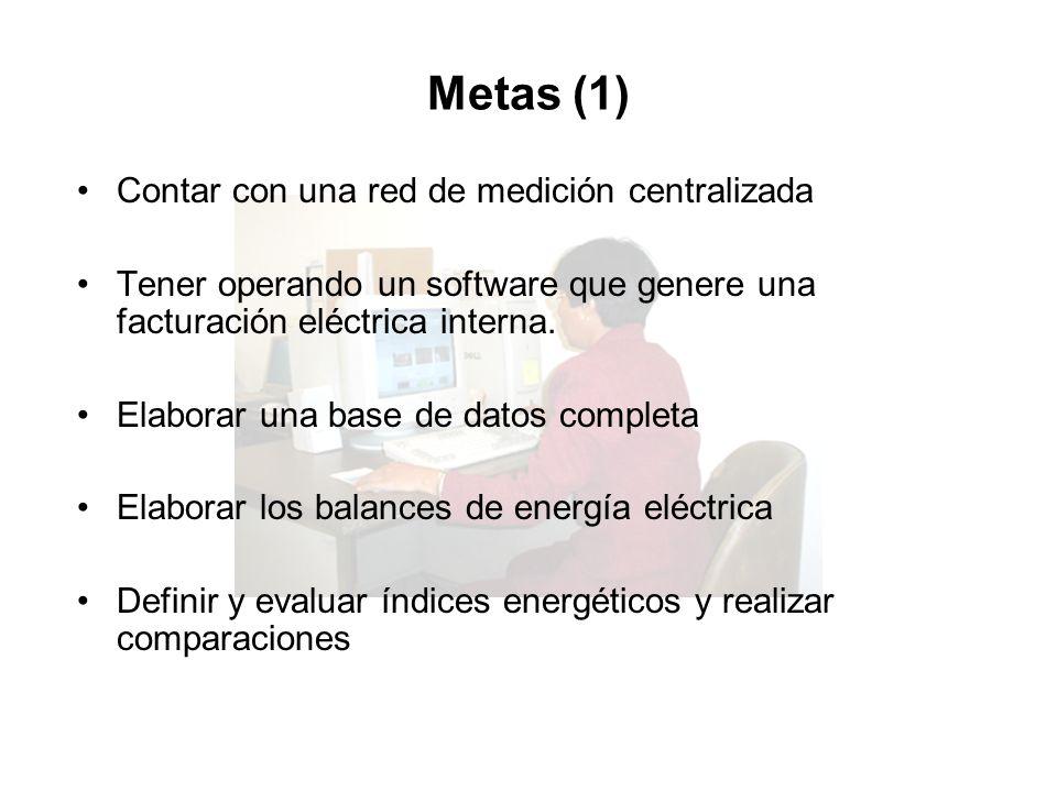 Metas (1) Contar con una red de medición centralizada