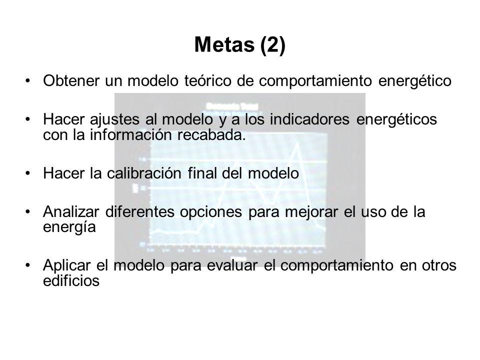 Metas (2) Obtener un modelo teórico de comportamiento energético