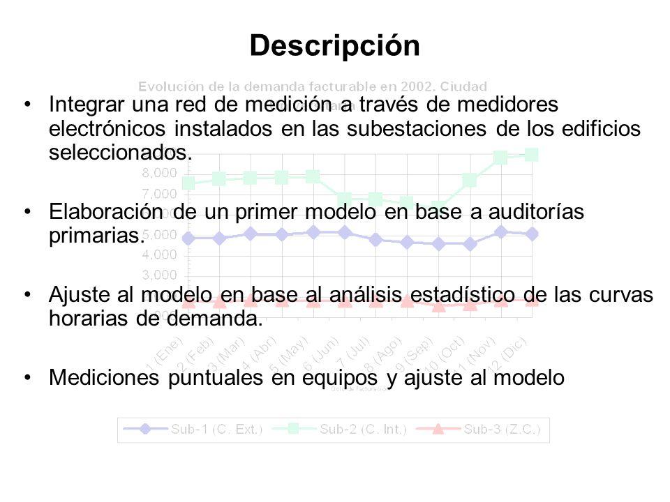 Descripción Integrar una red de medición a través de medidores electrónicos instalados en las subestaciones de los edificios seleccionados.