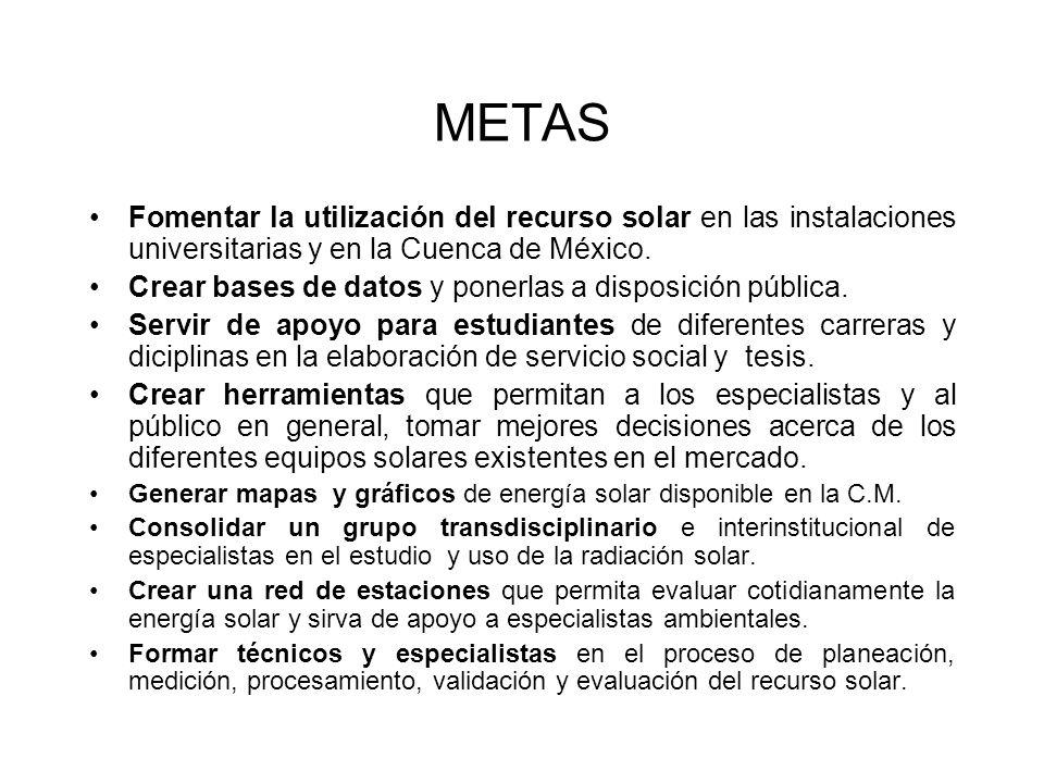 METAS Fomentar la utilización del recurso solar en las instalaciones universitarias y en la Cuenca de México.