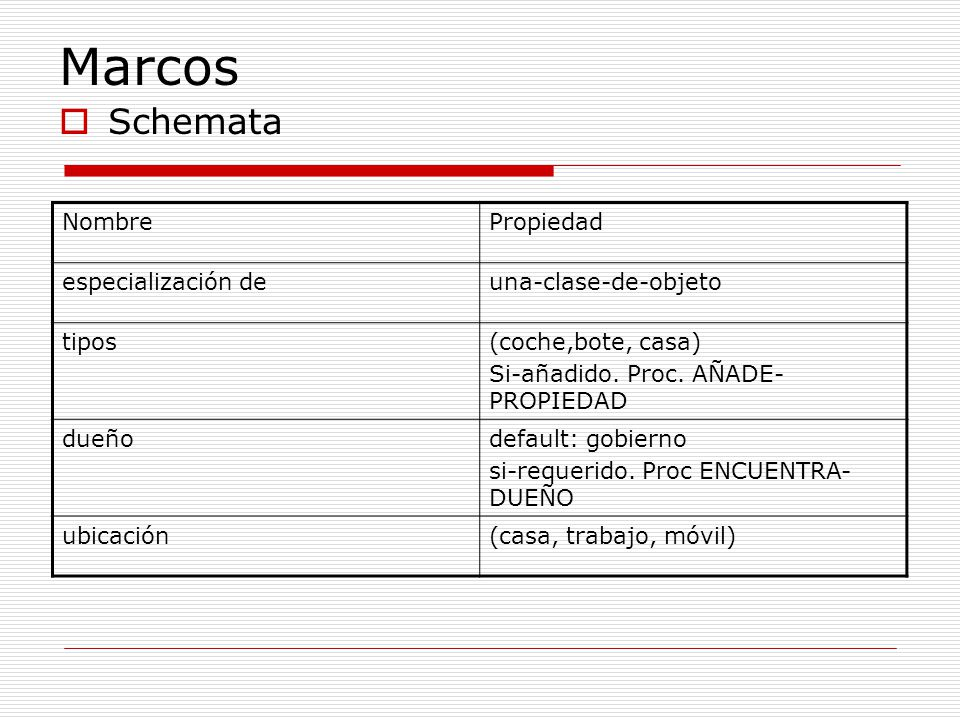 Marcos Schemata Nombre Propiedad especialización de