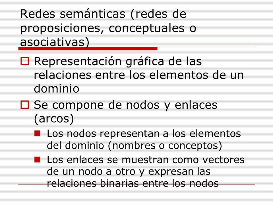 Redes semánticas (redes de proposiciones, conceptuales o asociativas)