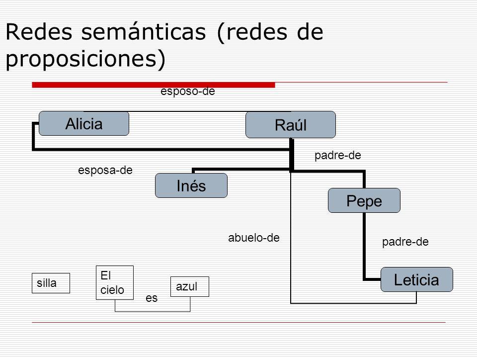 Redes semánticas (redes de proposiciones)