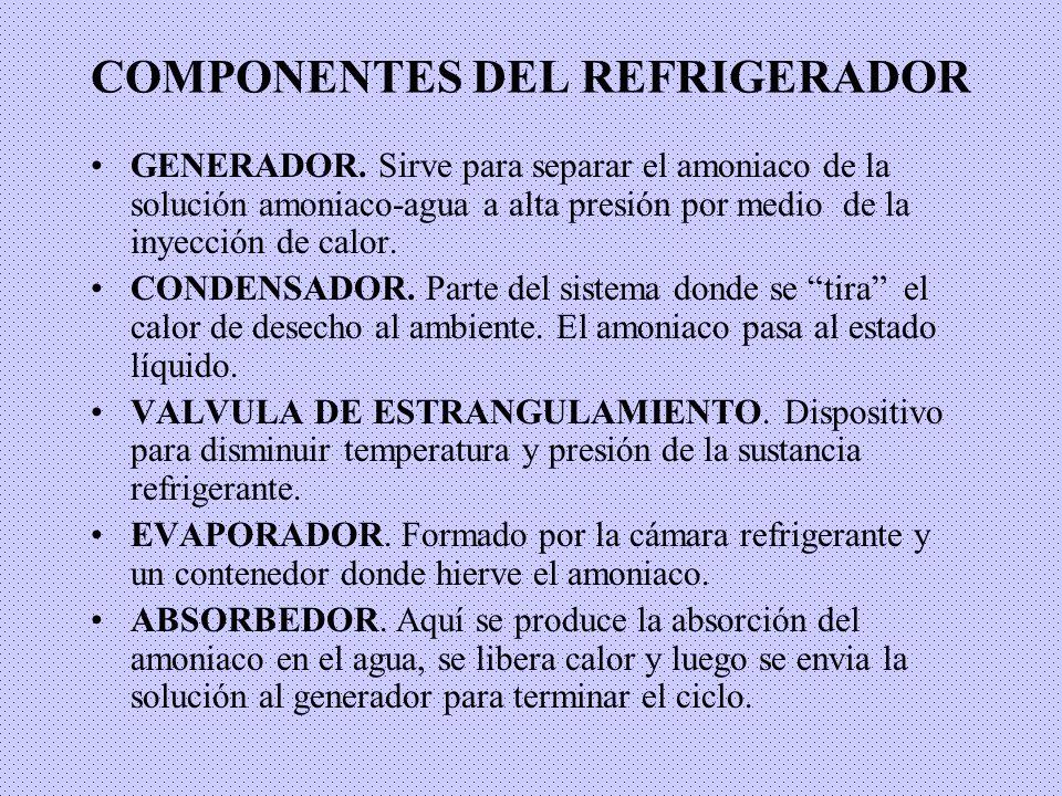 COMPONENTES DEL REFRIGERADOR