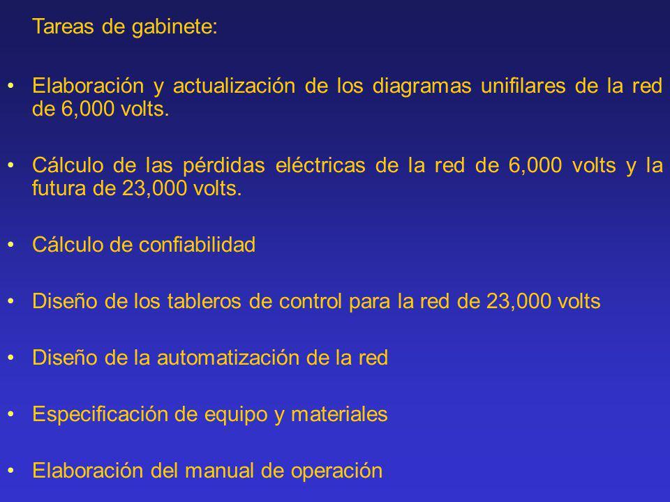 Tareas de gabinete: Elaboración y actualización de los diagramas unifilares de la red de 6,000 volts.