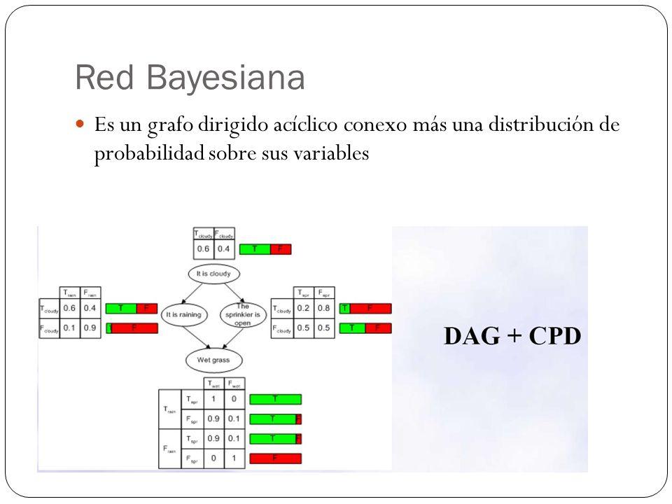 Red Bayesiana Es un grafo dirigido acíclico conexo más una distribución de probabilidad sobre sus variables.