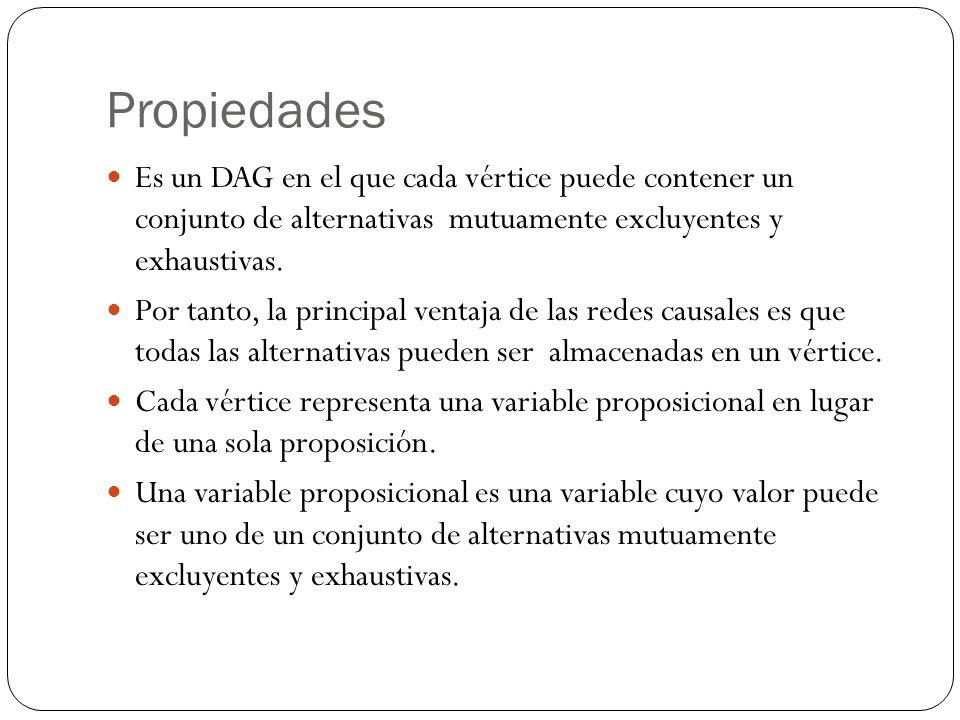 Propiedades Es un DAG en el que cada vértice puede contener un conjunto de alternativas mutuamente excluyentes y exhaustivas.