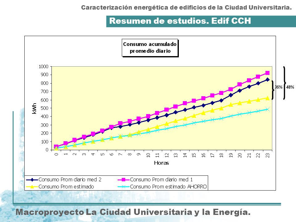Resumen de estudios. Edif CCH