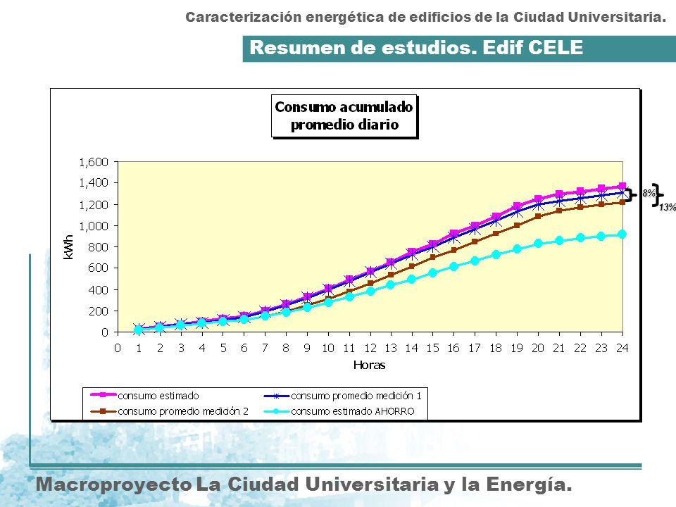 Resumen de estudios. Edif CELE