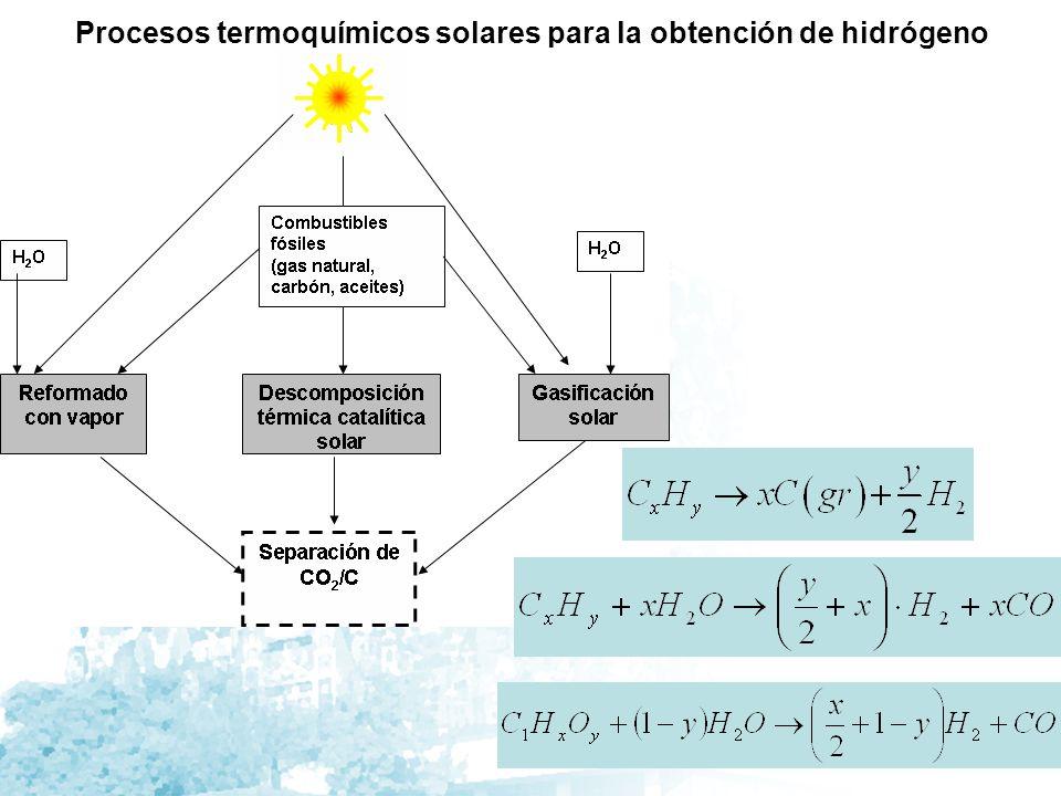Procesos termoquímicos solares para la obtención de hidrógeno