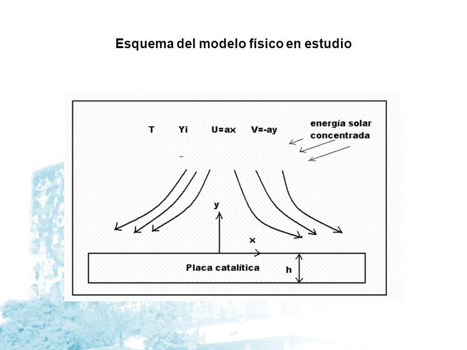 Esquema del modelo físico en estudio