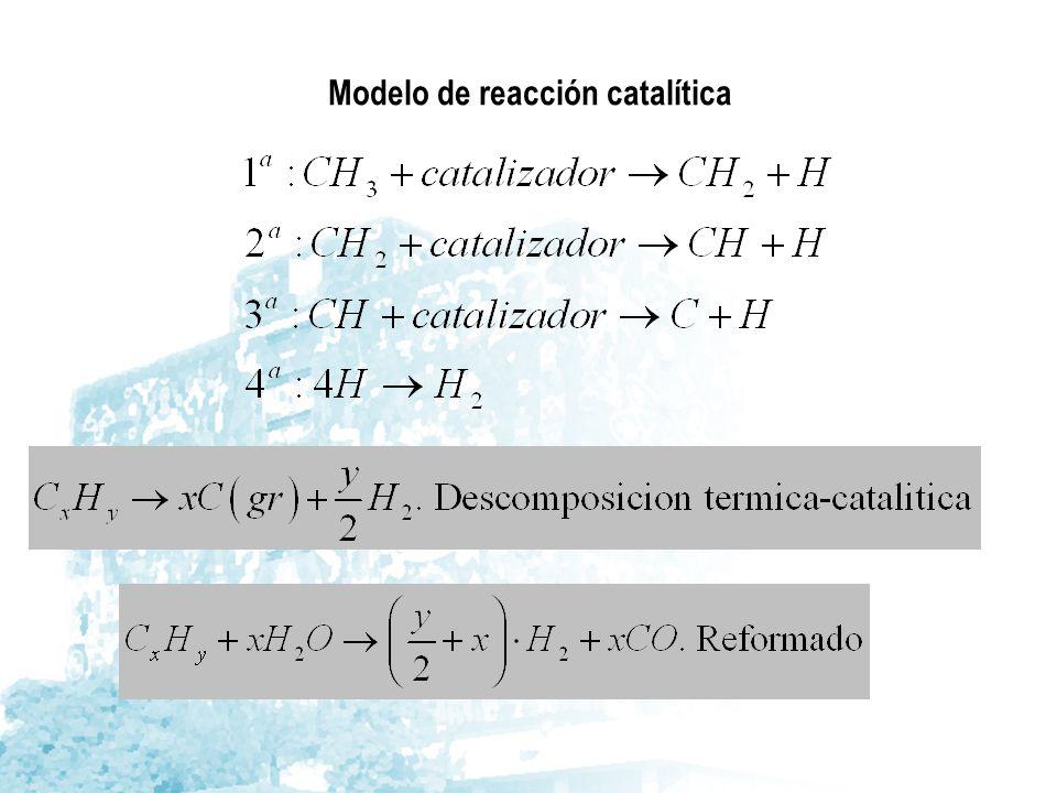 Modelo de reacción catalítica