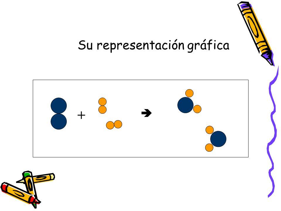 Su representación gráfica