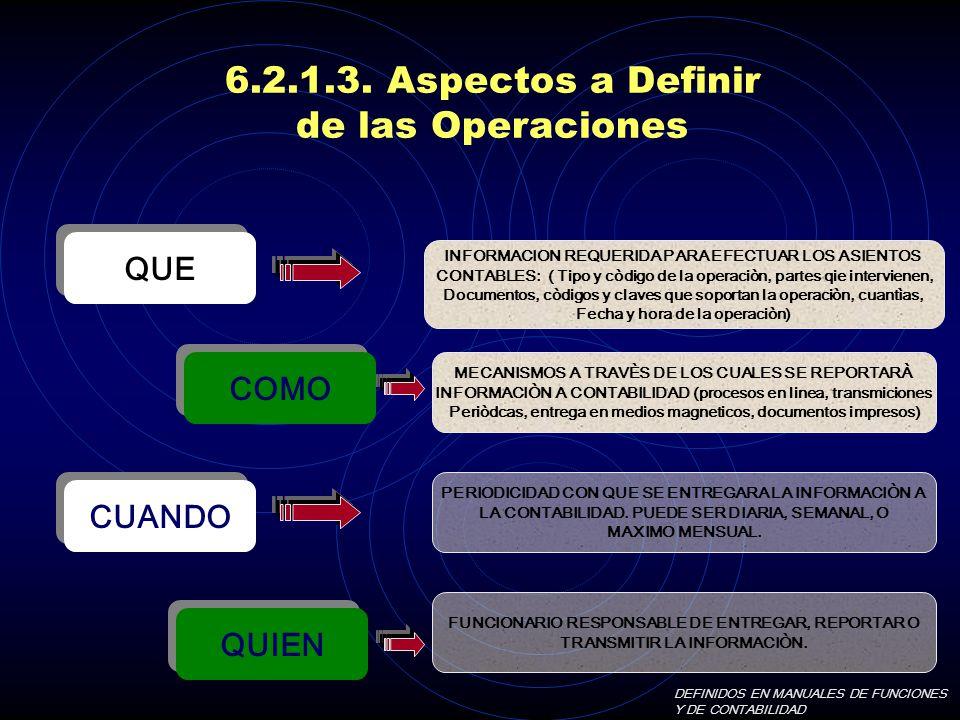6.2.1.3. Aspectos a Definir de las Operaciones QUE COMO CUANDO QUIEN