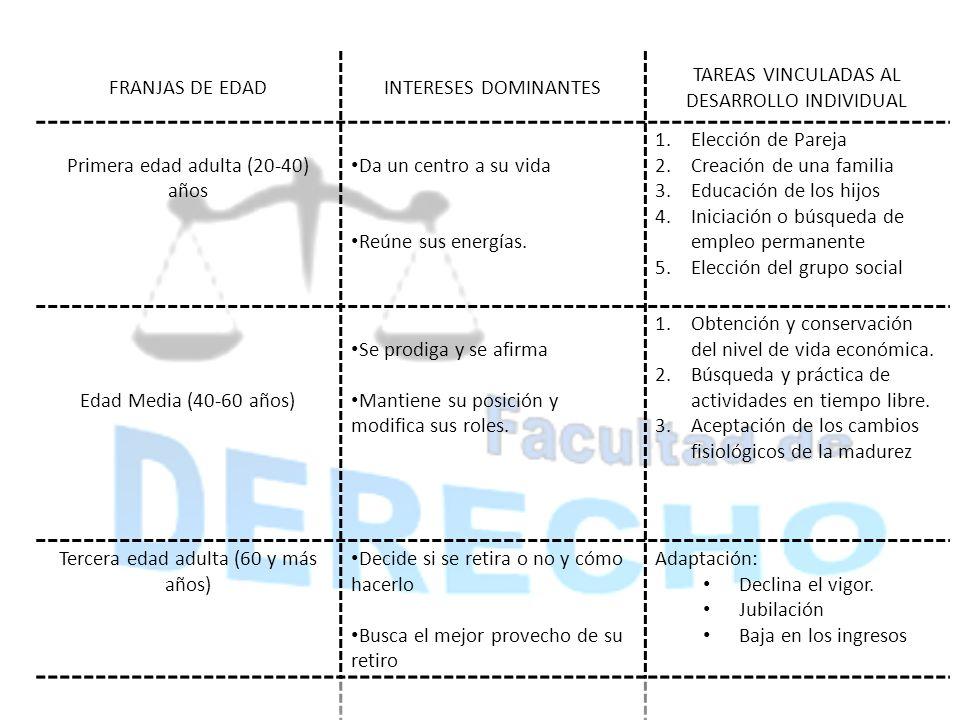 TAREAS VINCULADAS AL DESARROLLO INDIVIDUAL