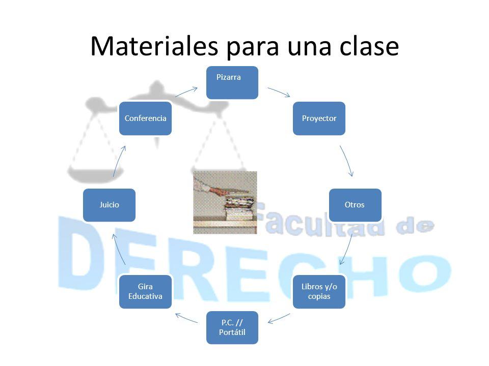 Materiales para una clase