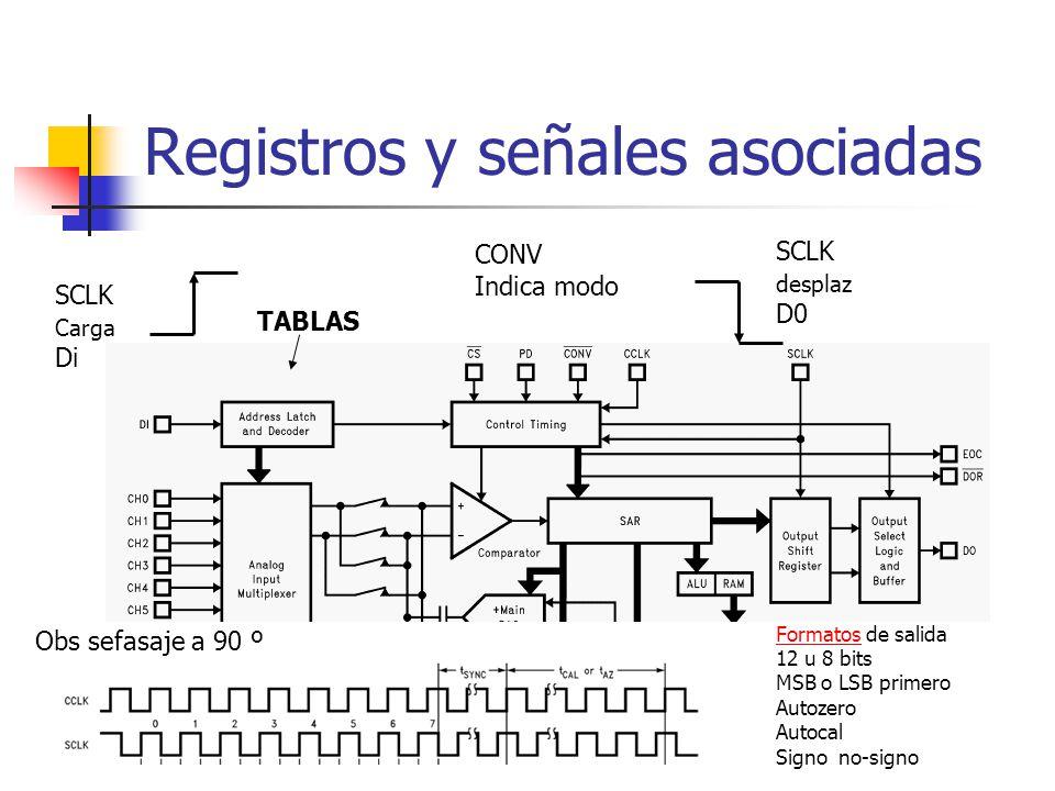 Registros y señales asociadas