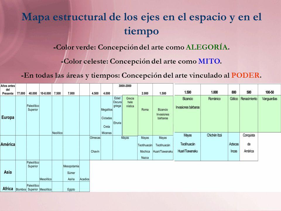 Mapa estructural de los ejes en el espacio y en el tiempo