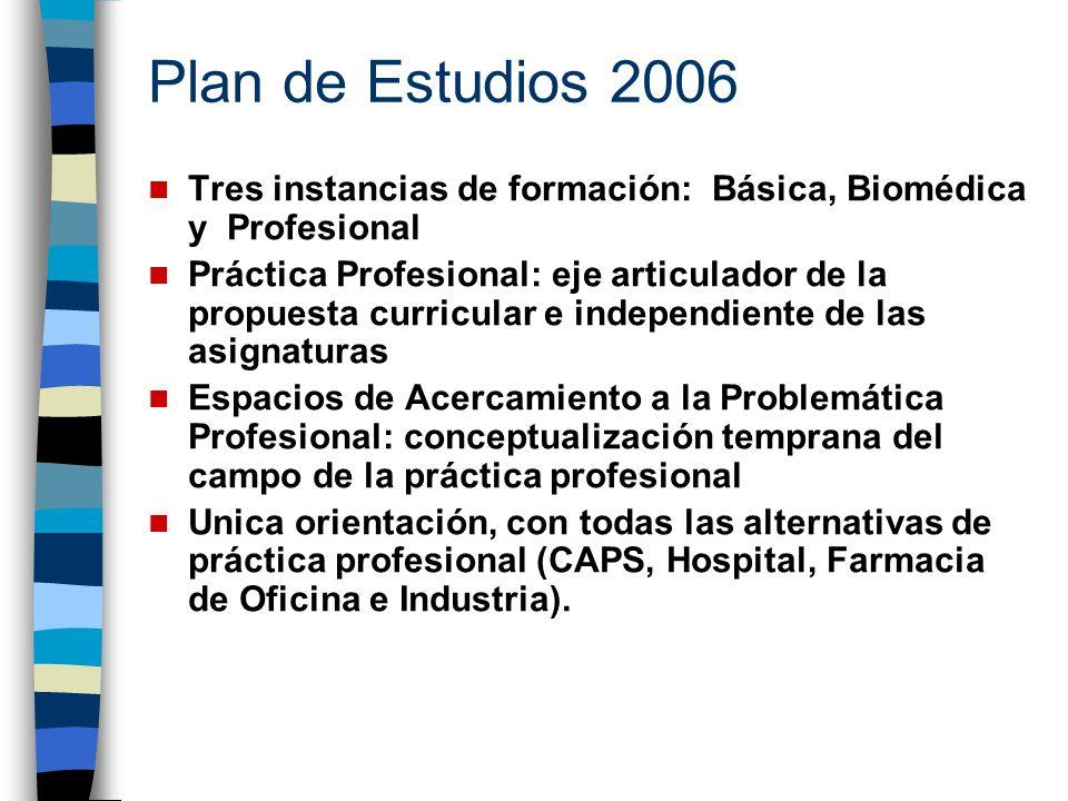 Plan de Estudios 2006 Tres instancias de formación: Básica, Biomédica y Profesional.