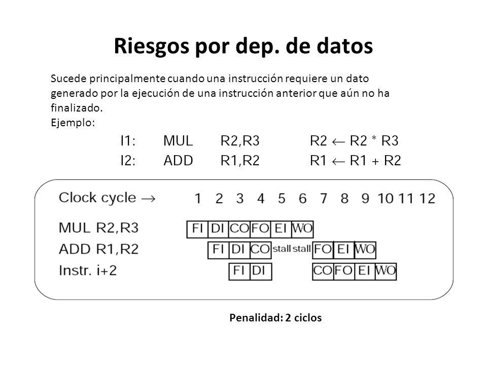 Riesgos por dep. de datos