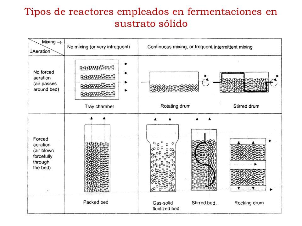 Tipos de reactores empleados en fermentaciones en sustrato sólido