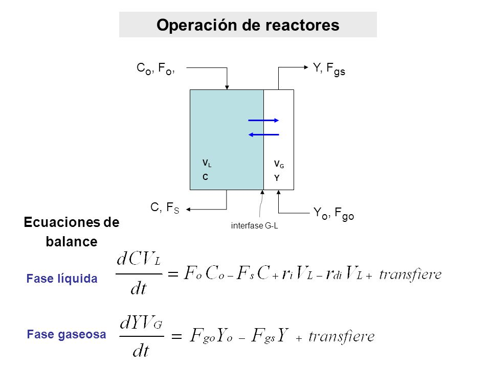 Operación de reactores