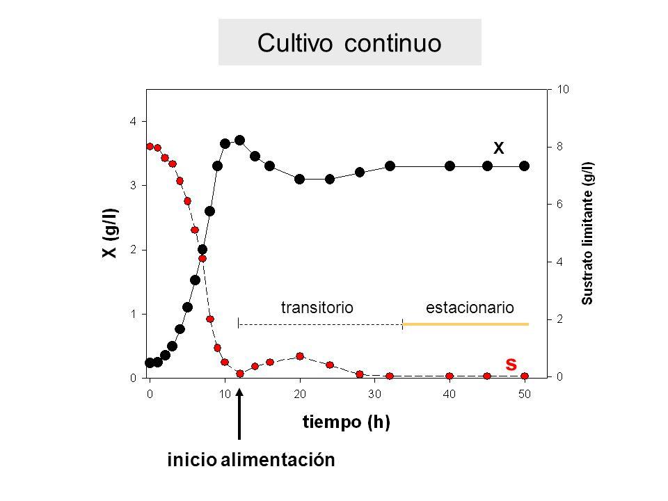 Cultivo continuo X transitorio estacionario s inicio alimentación
