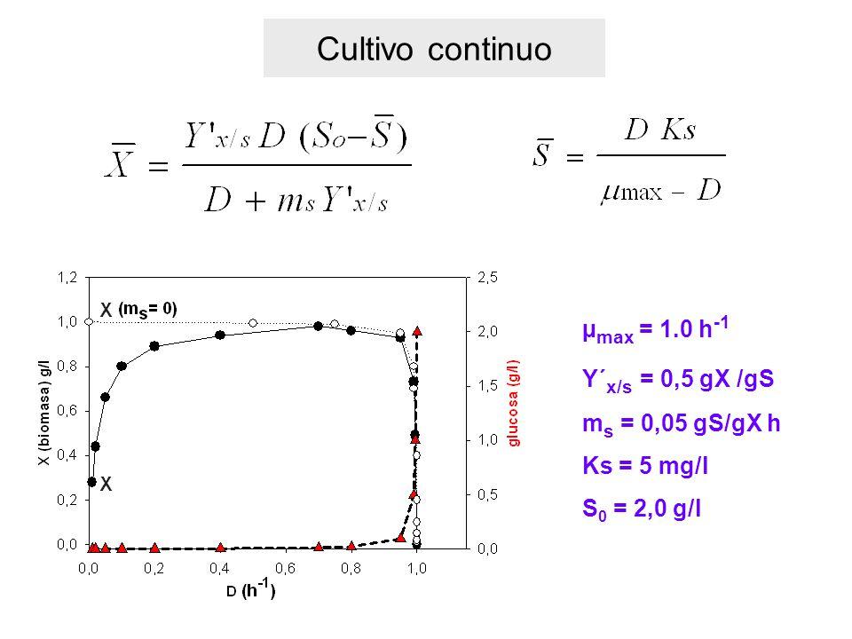 Cultivo continuo µmax = 1.0 h-1 Y´x/s = 0,5 gX /gS ms = 0,05 gS/gX h