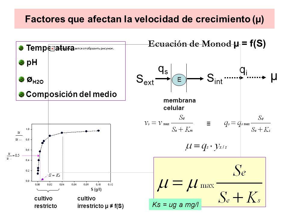 Factores que afectan la velocidad de crecimiento (µ)
